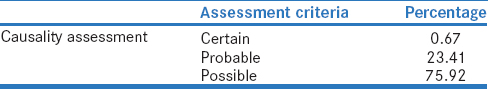 Table 6: Causality assessment using the World Health Organization-Uppsala Monitoring Centre Scale