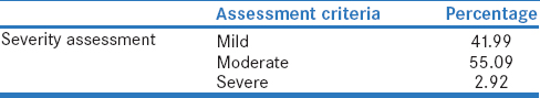 Table 7: Severity Assessment using Modified Hartwig and Siegel Scale