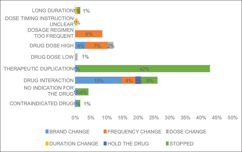Figure 2: Bar diagram of prescribers varying response to each causes of drug-related problems according to PCNE classification