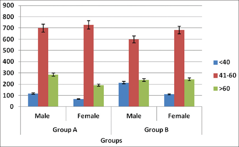 Figure 2: Age-wise distribution of patients in the groups