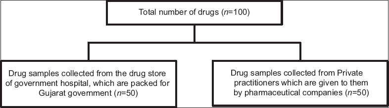 Figure 1: Drugs sample distribution for the study in 2 groups- government drug store and samples from private practitioners