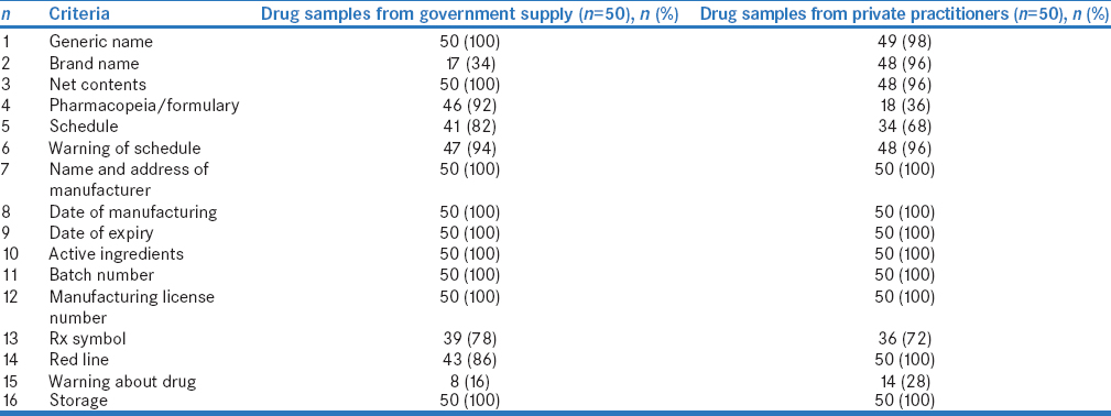 Table 1: Drug-labeling criteria: Their compliance in the samples from government supply as well as private practitioners