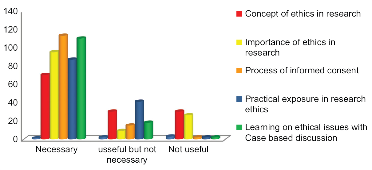 Figure 1: Student's (<i>n</i> = 130) feedback on importance of research ethics modules