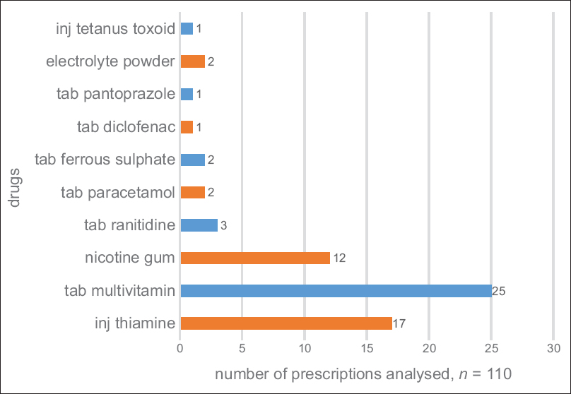 Figure 2: Co-medications prescribed in PEs (<i>n</i> = 66)
