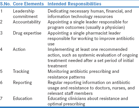 Table 6: Seven core elements critical to the success of hospital antibiotic stewardship programs