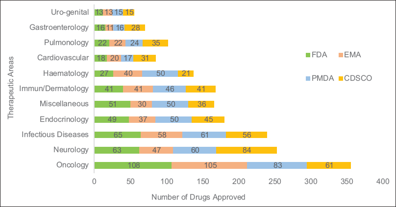 Figure 1: New Drugs approved by all Regulatory agencies – classified per therapeutic area (2004-18)