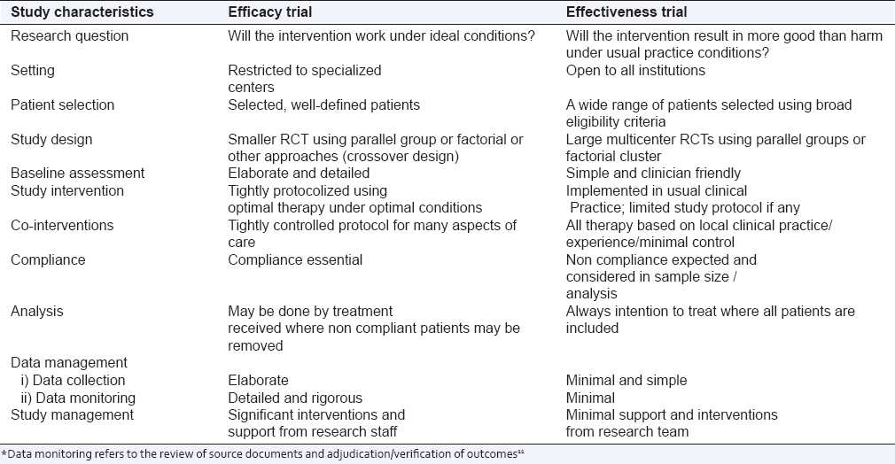 Table 1: Comparison of efficacy and effectiveness trial