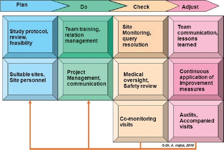 Figure 1: Key elements of trial conduct under a Plan, Do, Check, and Adjust structure