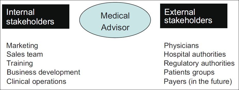 Figure 1: Internal and external stakeholders of Medical advisors