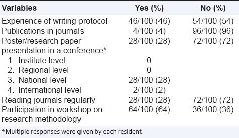 Table 3: Responses of resident doctors regarding research practices