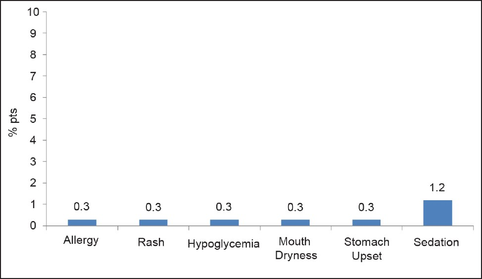 Figure 1: Percentage of patients showing 'events' at the end of the study