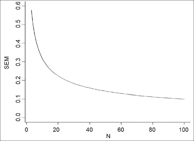 Figure 3: The figure shows that the SEM is a function of the sample size