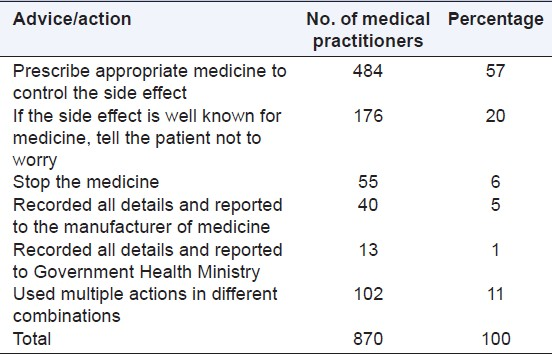 Table 4: Advice/action on reported side effects