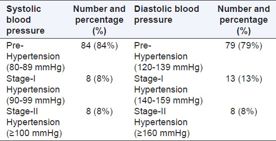 Table 2: Classification of hypertensive patients on the basis of JNC-7