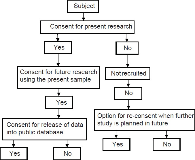 Figure 1: Flowchart of the consent process for genomic research