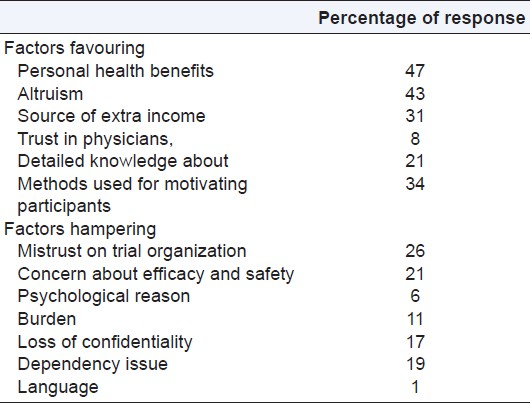 Table 1: Factors favouring and hampering participation-percentage contributing to each of the factors favouring and hampering participation in clinical trial