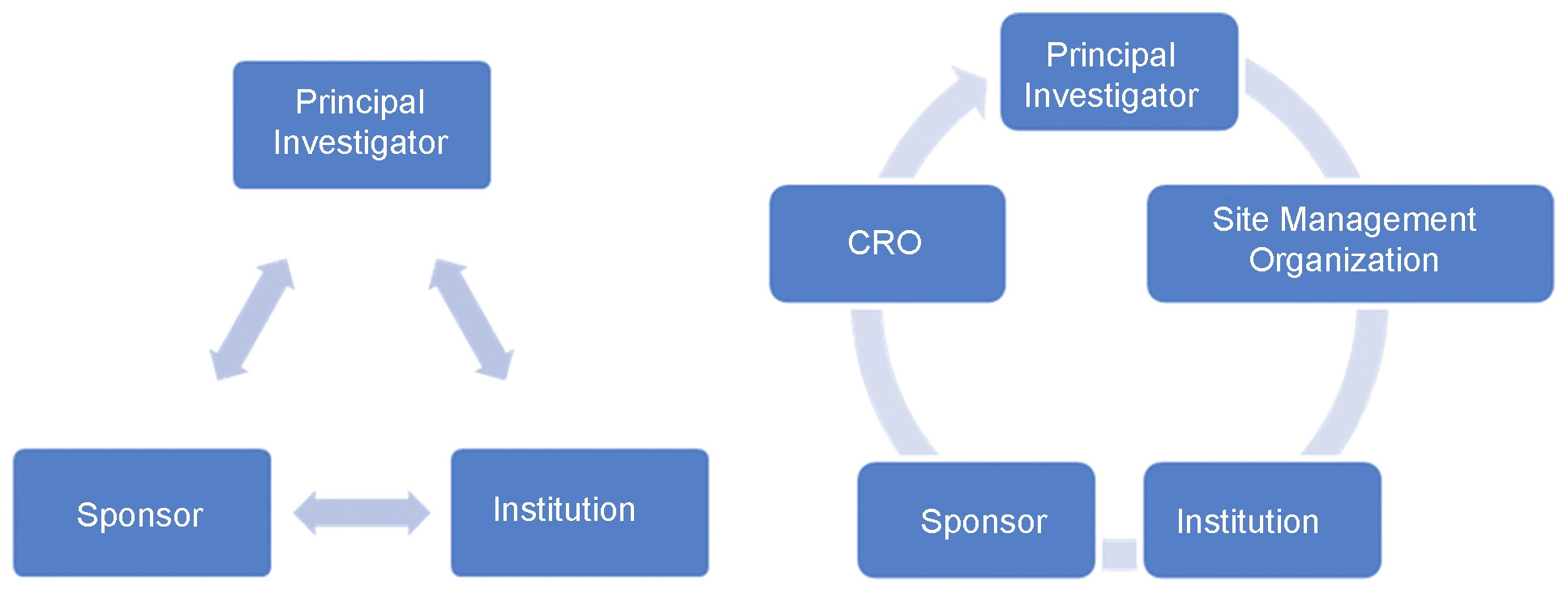 Figure 1: Key players in Clinical Research - Changing scenario