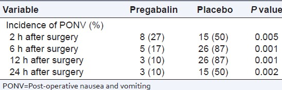Table 3: Incidence of post-operative nausea and vomiting during 24 h after surgery