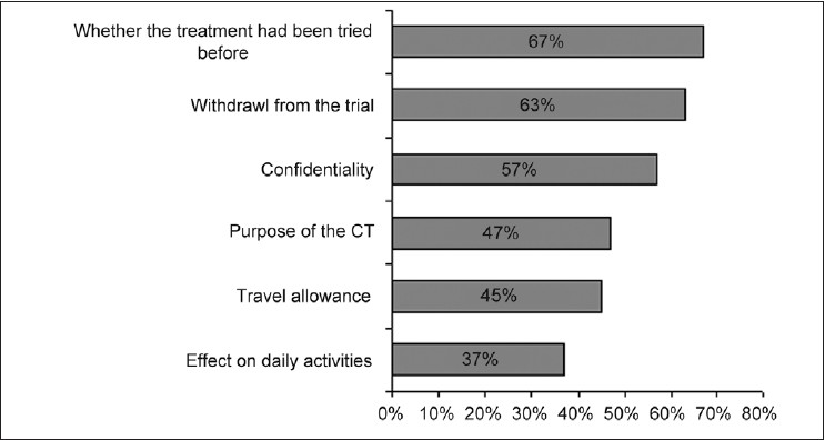 Figure 1: Participants did not ask following information before signing the consent