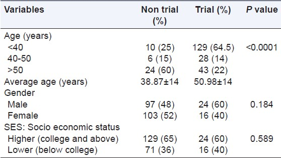 Table 1: Demographic characteristic of non trial participants and trial participants