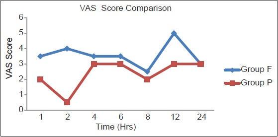 Figure 1: Comparison of visual analog scale score among Groups P and F