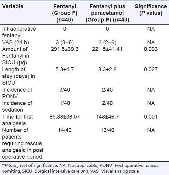Table 3: Postoperative pain relief and side effects