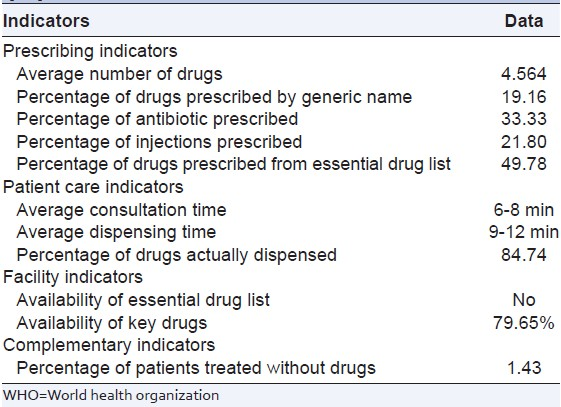 Table 3: List of WHO core indicators in pediatric population