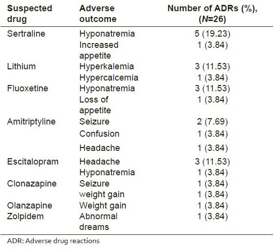 Table 2: Suspected drug with their adverse drug reactions