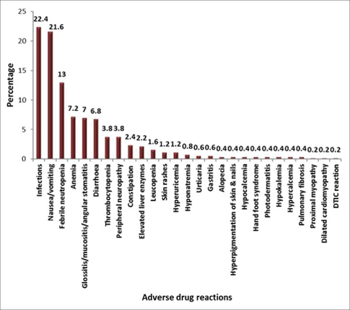 Figure 2: Pattern of adverse drug reaction developed (<i>n</i> = 500)*. *<i>n</i> = Total number of adverse drug reactions