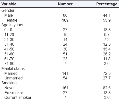 Table 1: Demographic details of patients (<i>n</i>=195)