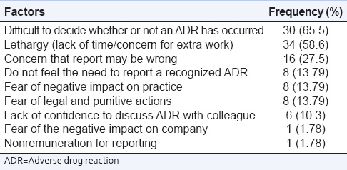 Table 4: Factors perceived to discourage ADR reporting (<i>n</i>=58)
