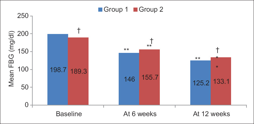 Figure 1: Intra and Inter group comparison of fasting blood glucose levels **Significant: <i>P</i> < 0.01 versus baseline (using Paired <i>t</i>-test), ?#245;Non significant: <i>P</i> > 0.05 versus other group (using Unpaired <i>t</i>-test)