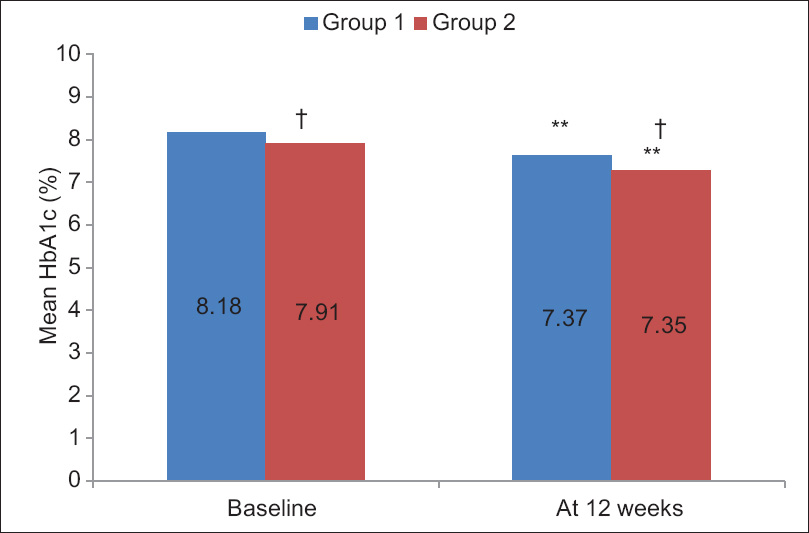 Figure 3: Mean glycosylated Haemoglobin (%) levels in Group 1 and Group 2 **Significant: <i>P</i> < 0.01 versus baseline (using Paired <i>t</i>-test) ?#245;Non significant: <i>P</i> > 0.05 versus other group (using Unpaired <i>t</i>-test)