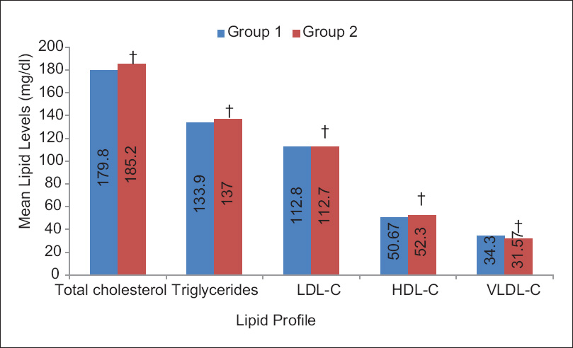 Figure 4: Comparative evaluation of plasma lipids at 12 weeks in Group 1 and Group 2 õNon significant: <i>P</i> > 0.05 versus other group (using Unpaired <i>t</i>-test)