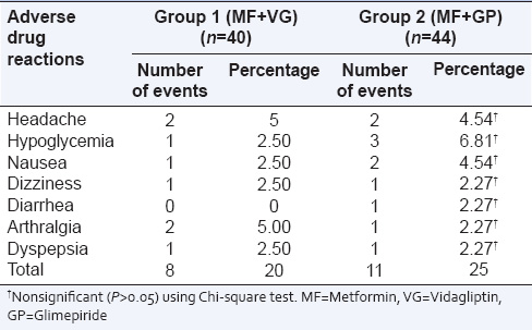 Table 4: Adverse drug reactions in Group 1 (MF+VG) and Group 2 (MF+GP)