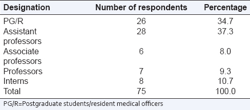 Table 2: Designation of study respondents