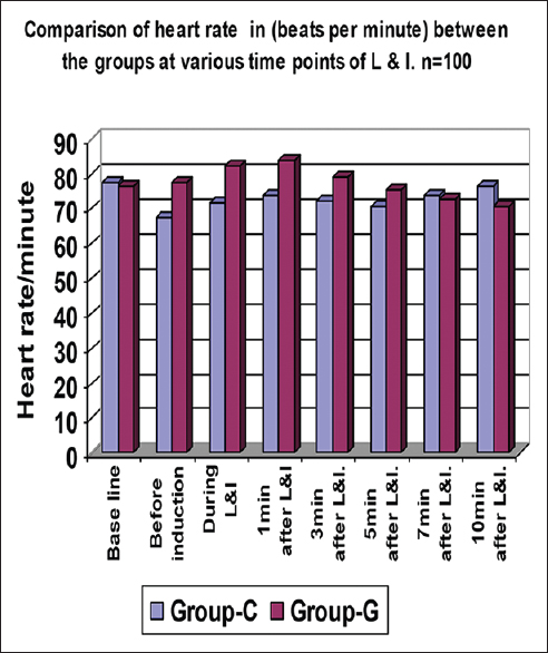 Figure 4: Comparison of Heart Rate (HR) between two groups