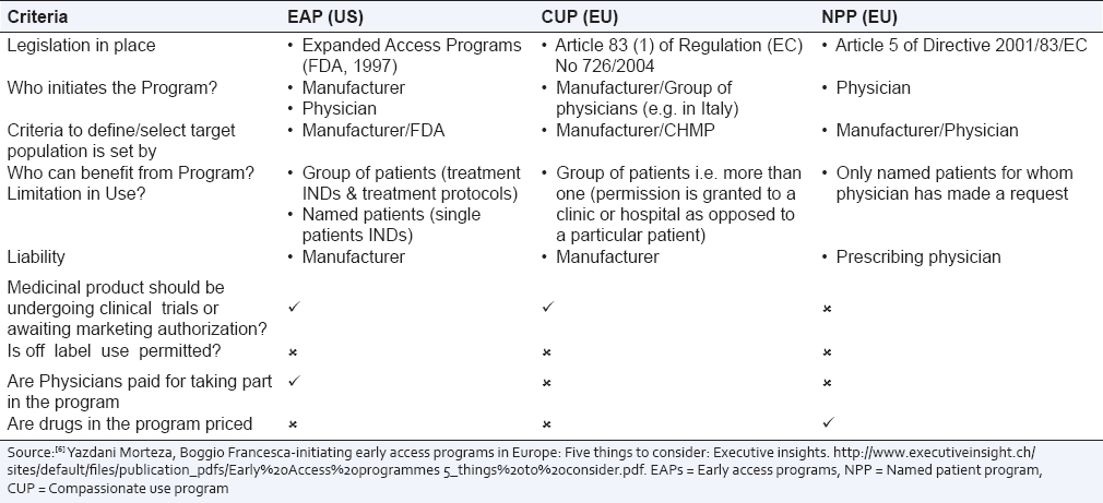 Table 1: Comparison of EAPs in the US to CUP and NPP in the EU