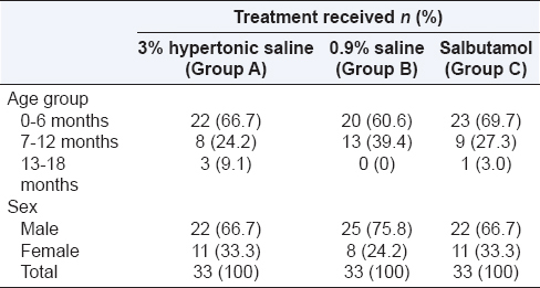 Table 2: Distribution of cases according to age, sex and type of treatment  given