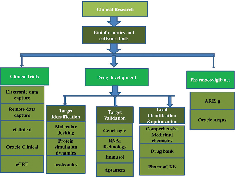 Figure 1: Illustrating the role of bioinformatics and software tools in clinical research