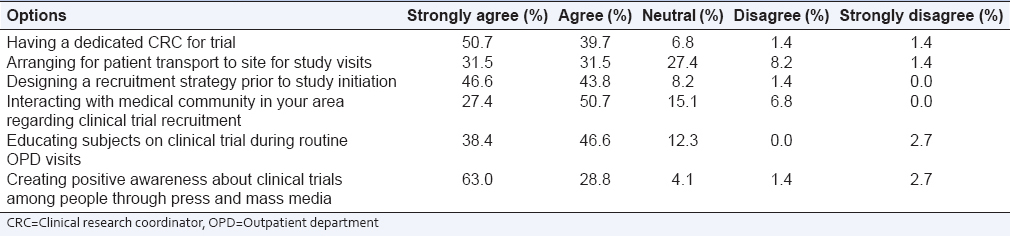 Table 2: Potential strategies that enhance recruitment in clinical trials (<i>n</i>=73)