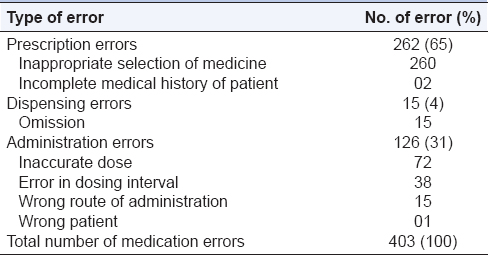 A study of medication errors in a tertiary care hospital