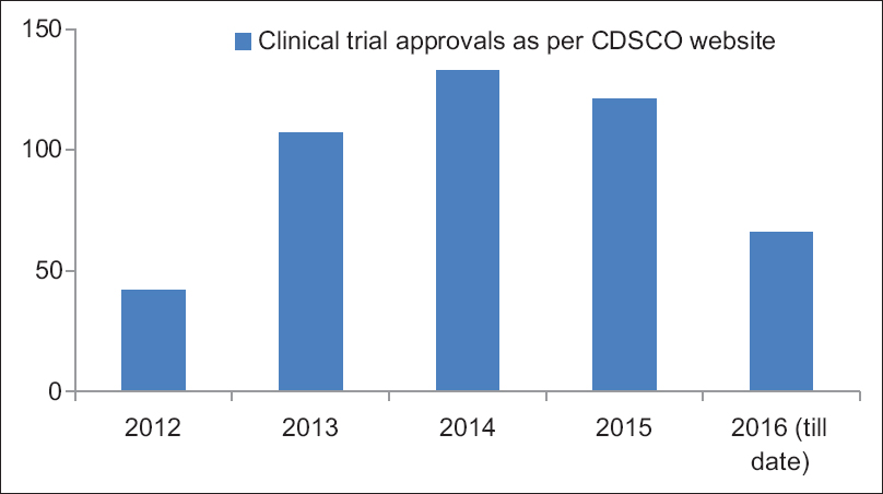 Figure 2: Rising trend of number of clinical trials being approved by regulators in India as per Central Drugs Standard Control Organization site