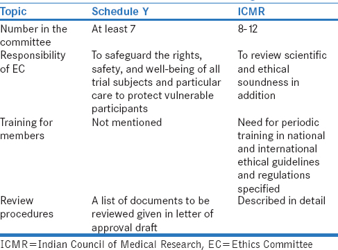 Table 1: Salient differences in Schedule Y (2005) and Indian Council of Medical Research Ethical Guidelines (2006) in the Ethics Committee constitution and functioning