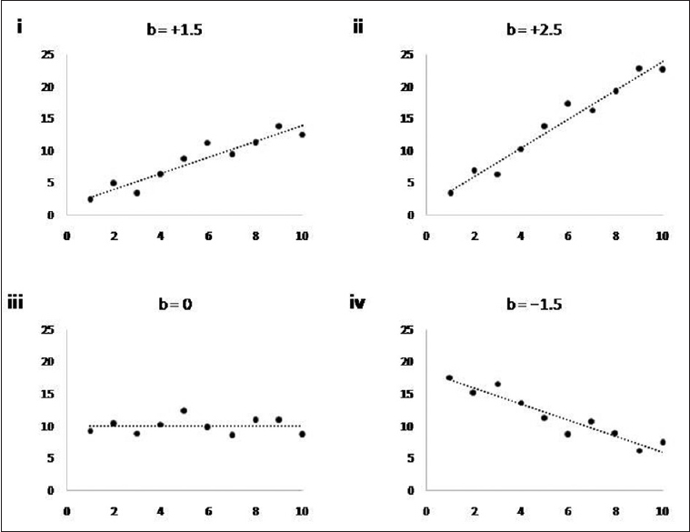 "Figure 2: Relationships between two quantitative variables and their regression coefficients (""b""). ""b"" represents predicted change in the value of dependent variable (on Y axis) for each one unit increase in the value of independent variable (on X axis). ""b"" is positive, zero, or negative, depending on whether, as the independent variable increases, the value of dependent variable is predicted to increase (panels i and ii), remain unchanged (iii), or decrease (iv). A higher absolute value of ""b"" indicates that the independent variable changes more for each unit increase in the predictor (ii vs i)"