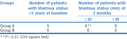 Table 4: Delayed type hypersensitivity response in patients with Mantoux negative in both the study groups