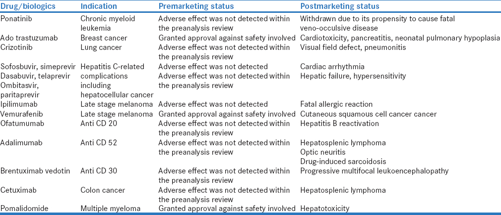Table 2: Some of the recently approved expedited anticancer drugs and biologics and their associated significant adverse effects (risk outweighs the benefits)