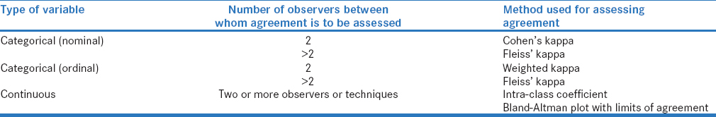 Common Pitfalls In Statistical Analysis Measures Of Agreement