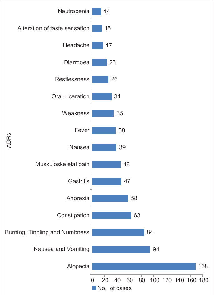 Figure 2: Distribution of adverse events (<i>n</i> = 200). Alopecia, nausea, vomiting, and peripheral nervous system manifestations were the most common adverse drug reactions