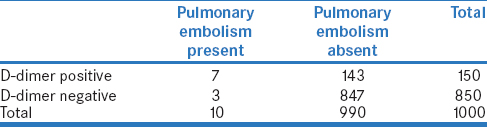 Table 3a: Performance of D-dimer test for pulmonary embolism in 1000 unselected inpatients in a hospital (with hypothetical disease prevalence of 1%)